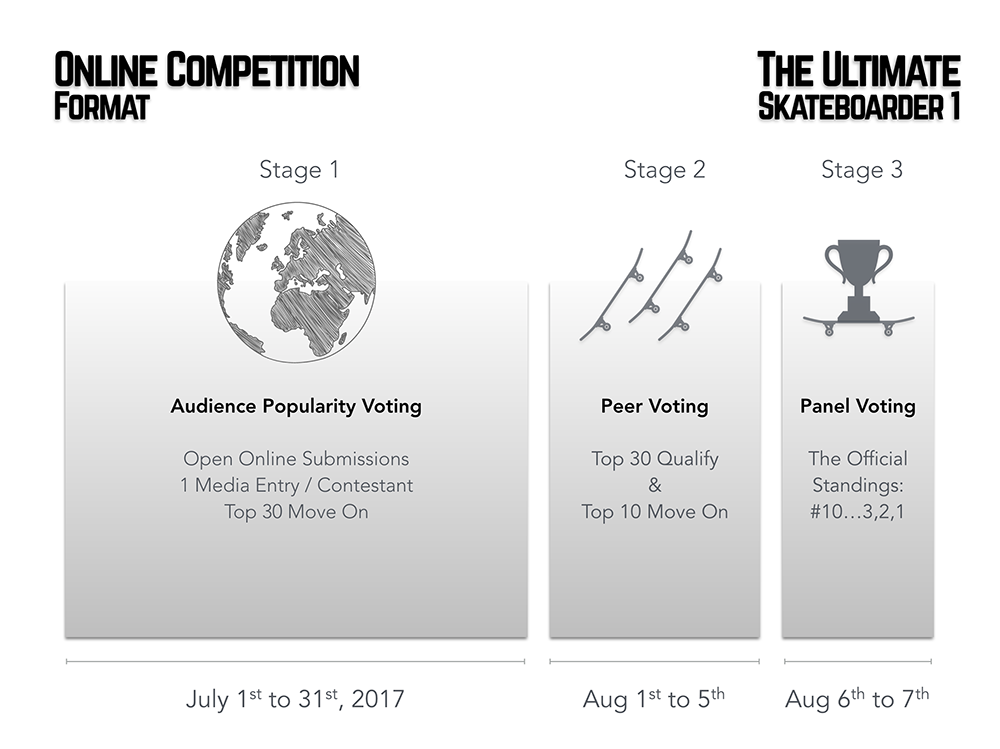 the-ultimate-skateboarder-1-competition-stages